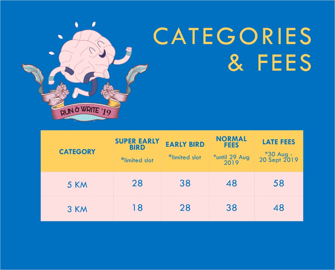 Category & Fee